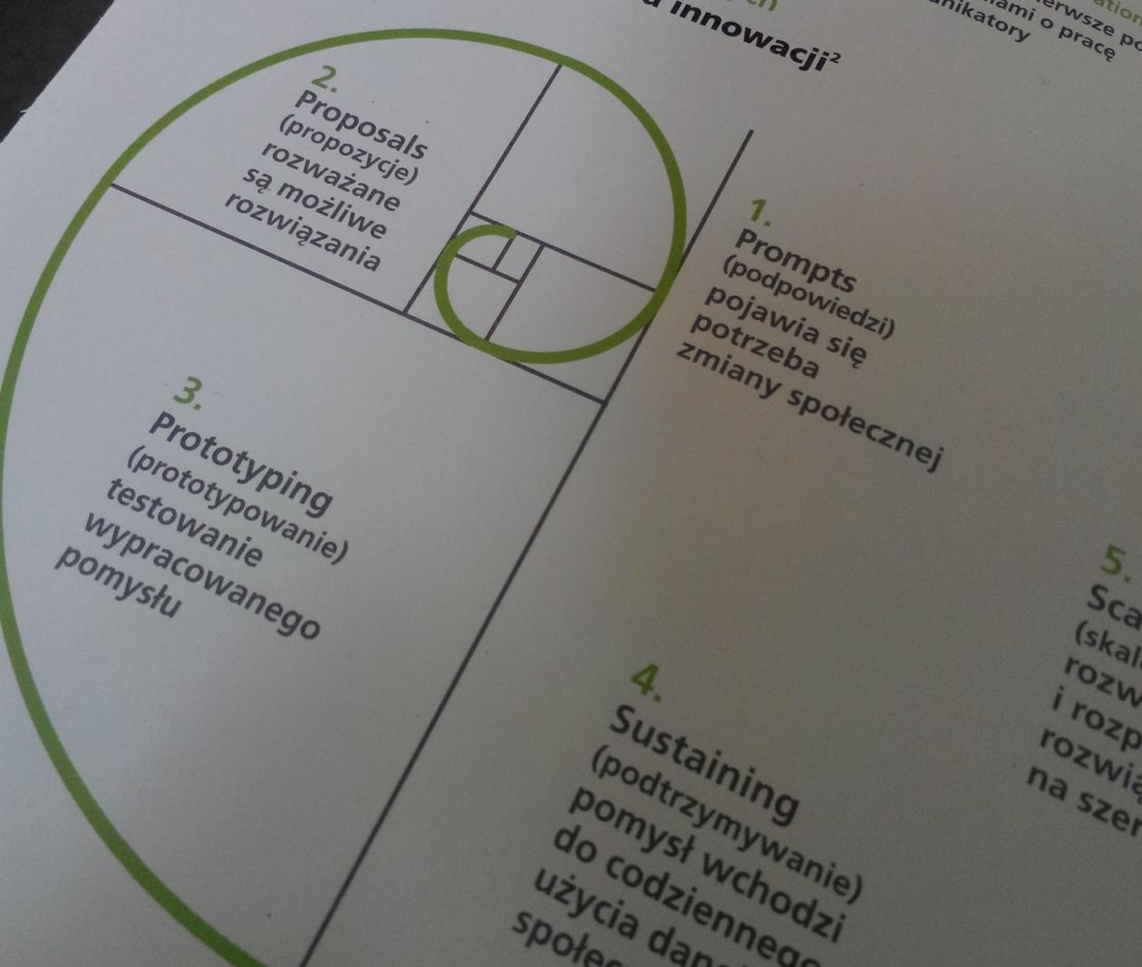 Etapy wdrażania innowacji - grafika z publikacji Foresight CSR nr 3